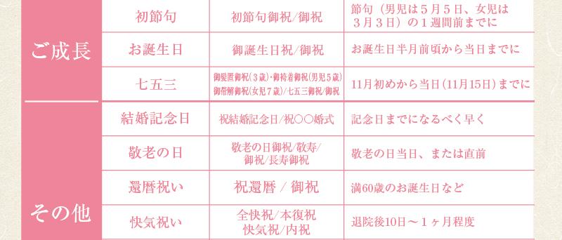 2019慶事ギフトトップ8